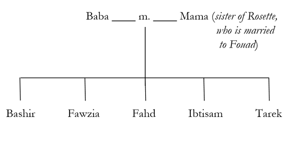 Bughaidan Family Tree