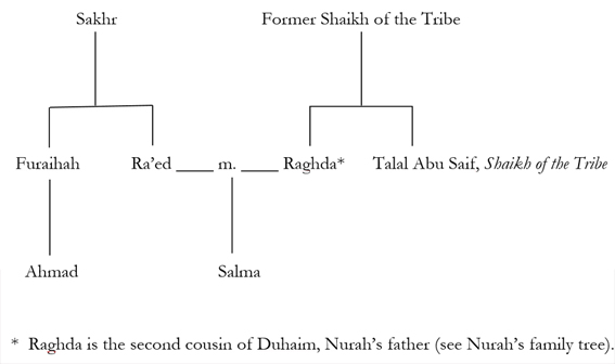 al-Shammali Family Tree